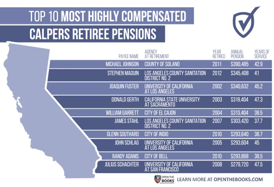 Employee Peion | Forbes Exposes Public Employee Abuse Of Calpers Glendale Coalition